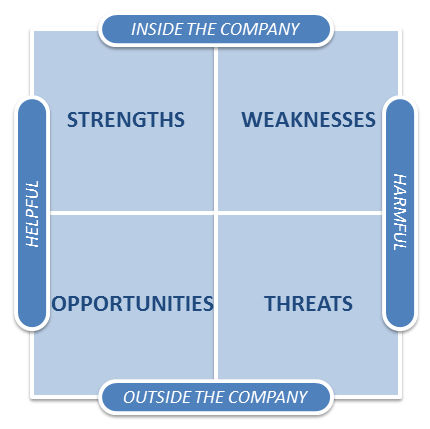 swot analysis of jet blue Jetblue airlines: getting over the blues who is jetblue overview priorities us airline industry early 1900's background competition industry financial analysis issues swot porters five.